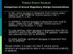 volume source analysis