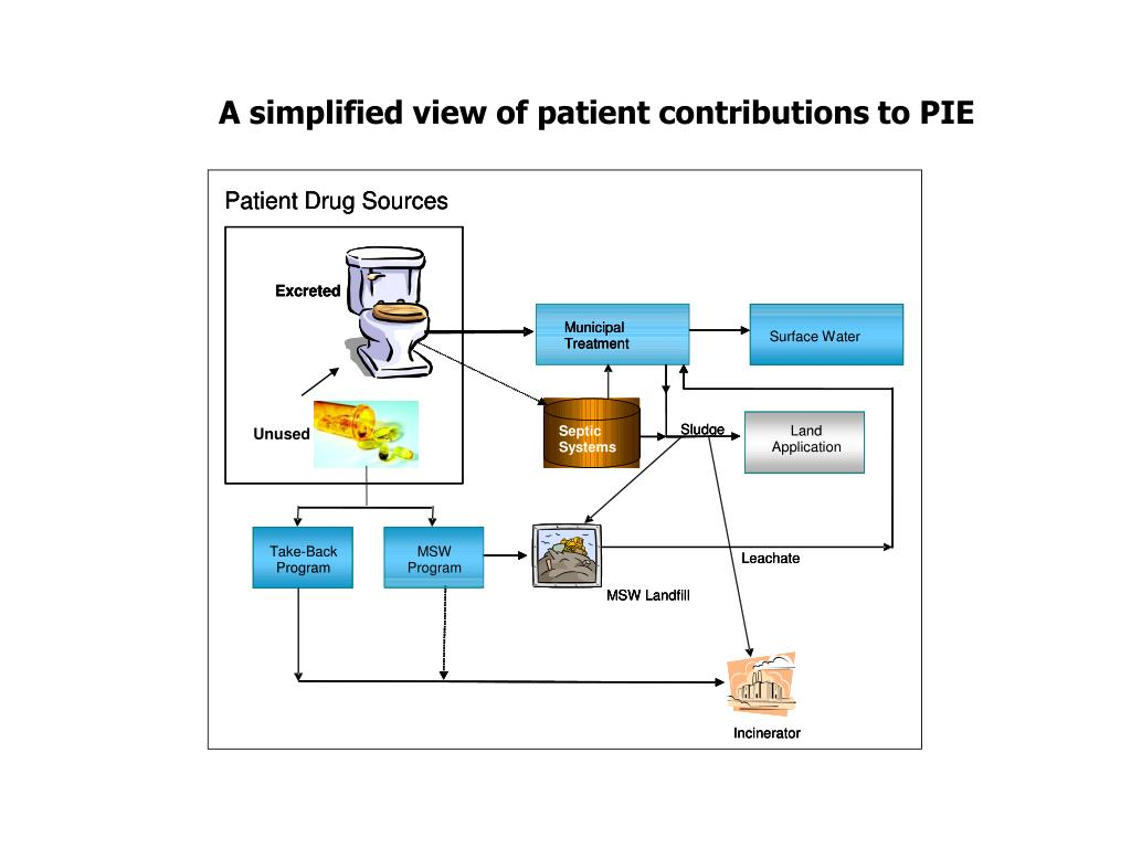 Patient Drug Sources