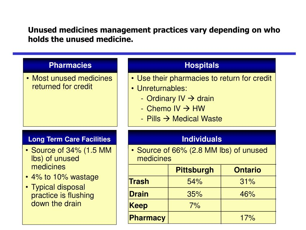 Unused medicines management practices vary depending on who holds the unused medicine.