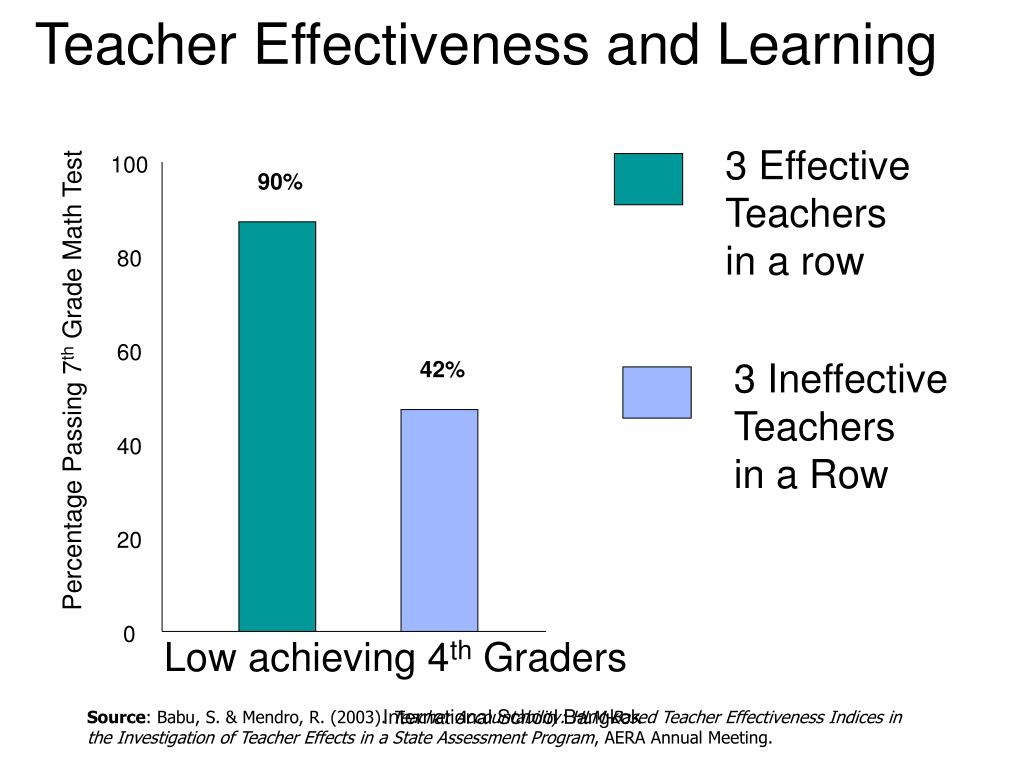 Teacher Effectiveness and Learning