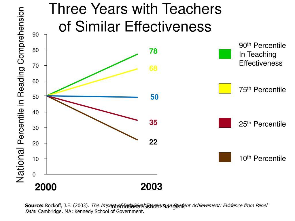 Three Years with Teachers