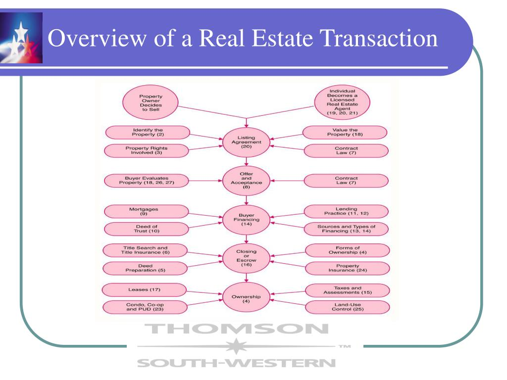 Overview of a Real Estate Transaction