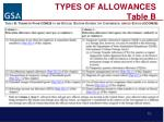 types of allowances table b