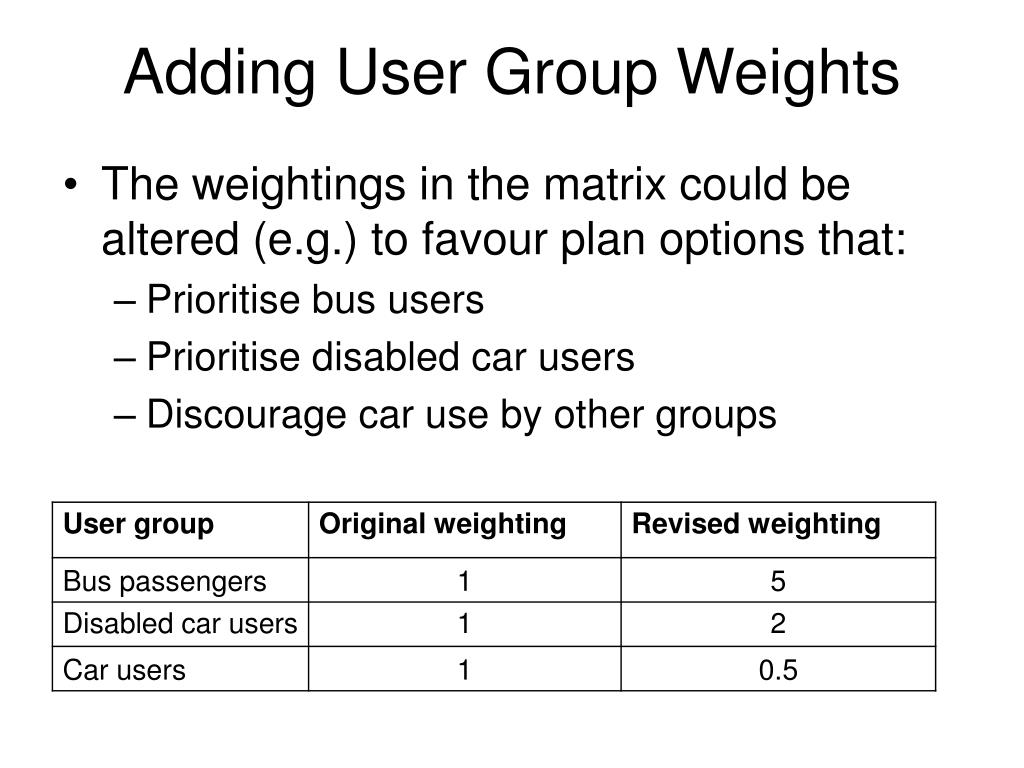 Adding User Group Weights