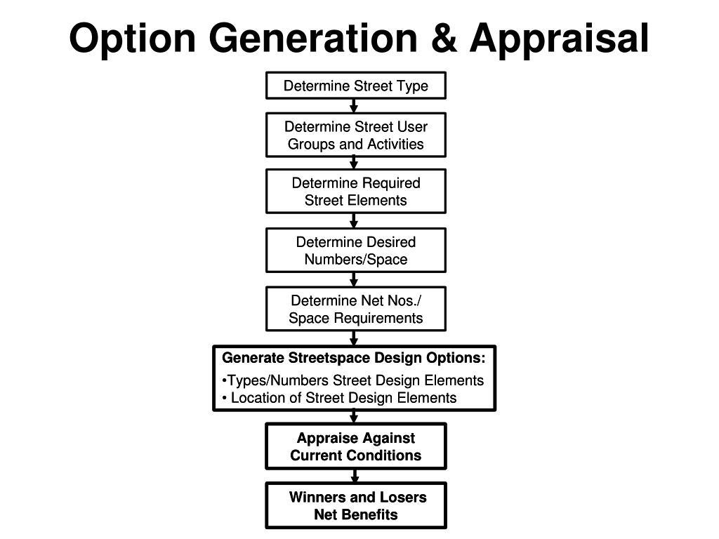 Option Generation & Appraisal