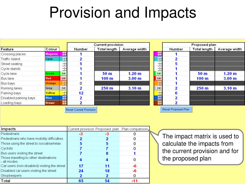 Provision and Impacts