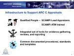 infrastructure to support arc c appraisals