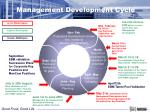 management development cycle