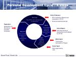 personal development cycle 4 steps