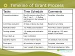 timeline of grant process