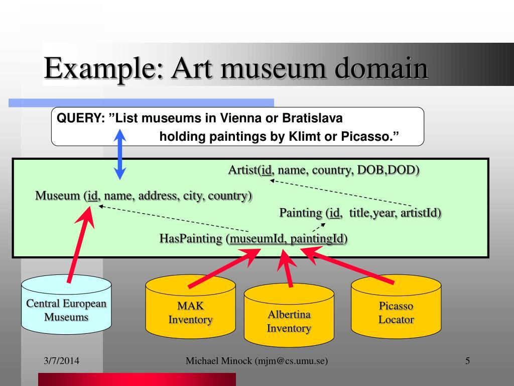 Example: Art museum domain