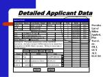 detailed applicant data