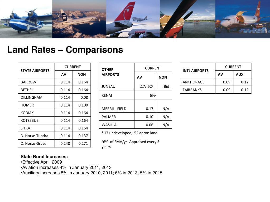 Land Rates – Comparisons