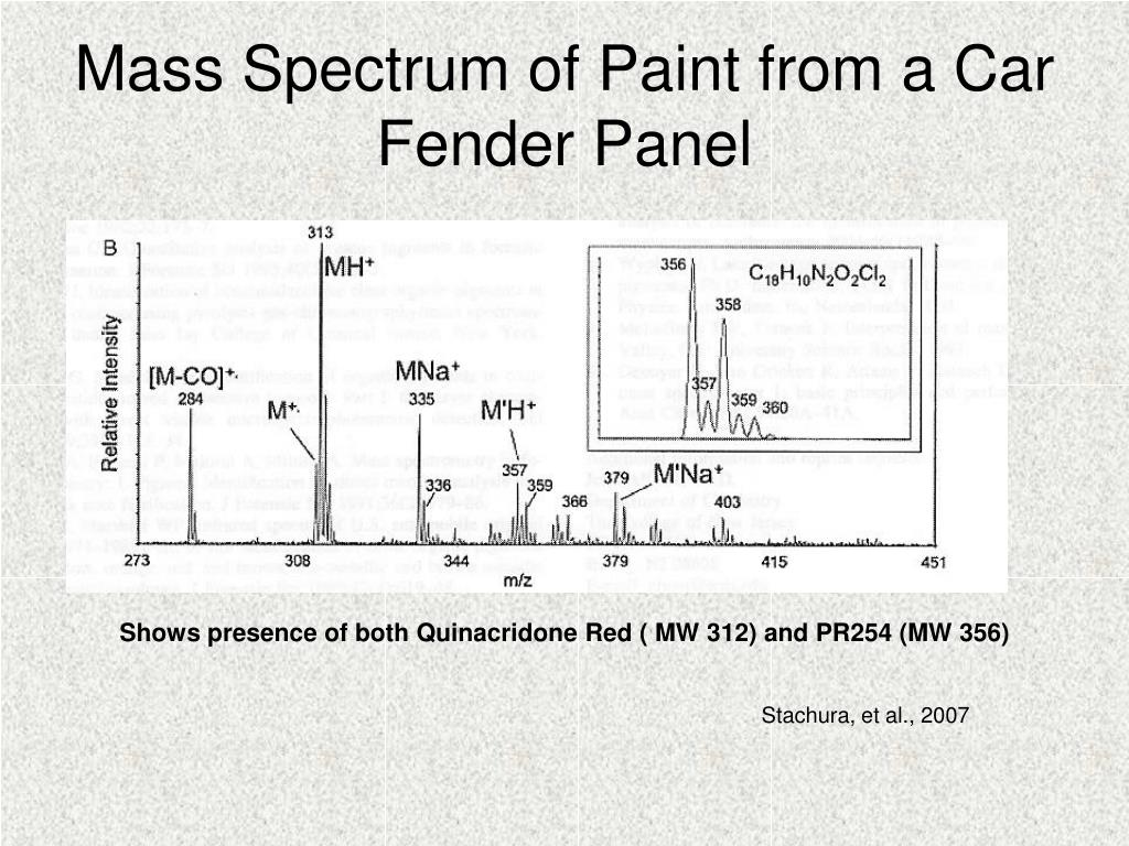 Mass Spectrum of Paint from a Car Fender Panel