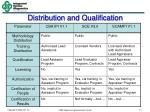 distribution and qualification