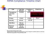 hipaa compliance timeline chart