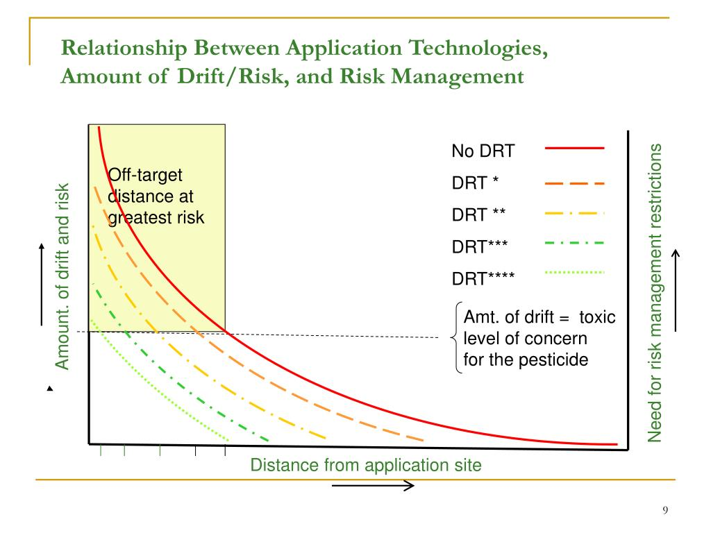 Relationship Between Application Technologies, Amount of Drift/Risk, and Risk Management
