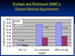 durham and richmond vamc s shared medical appointment