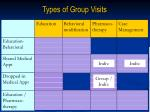 types of group visits