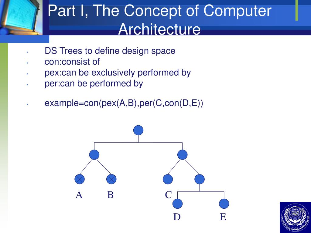 Part I, The Concept of Computer Architecture