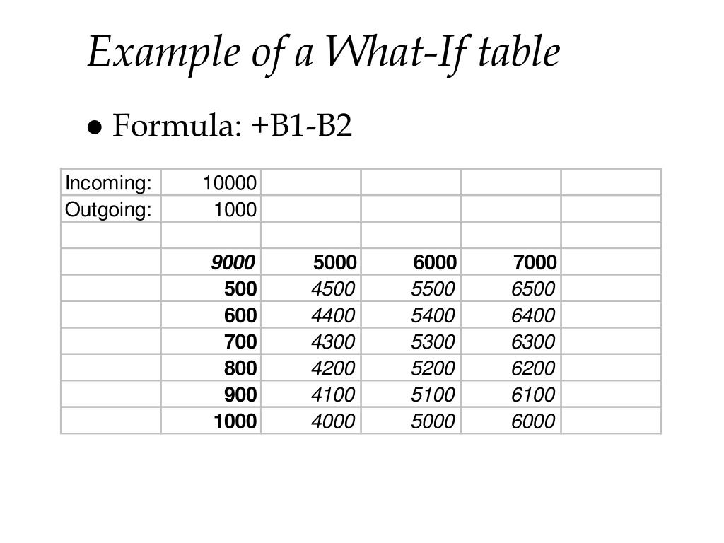 Example of a What-If table