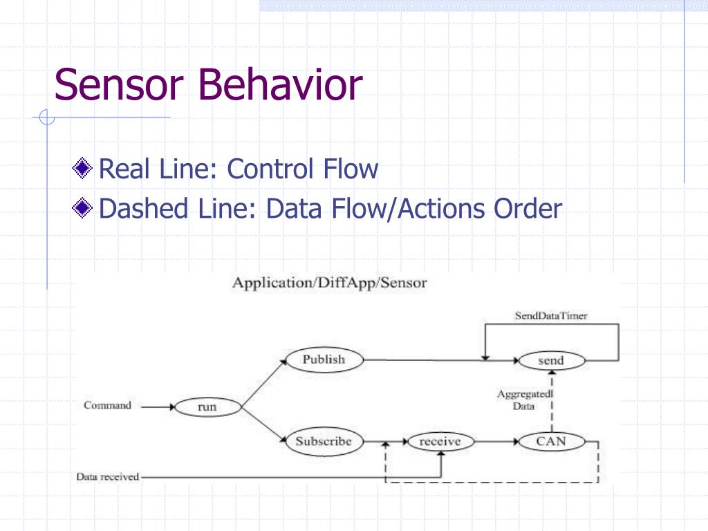 Sensor Behavior
