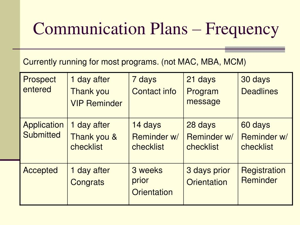 Communication Plans – Frequency