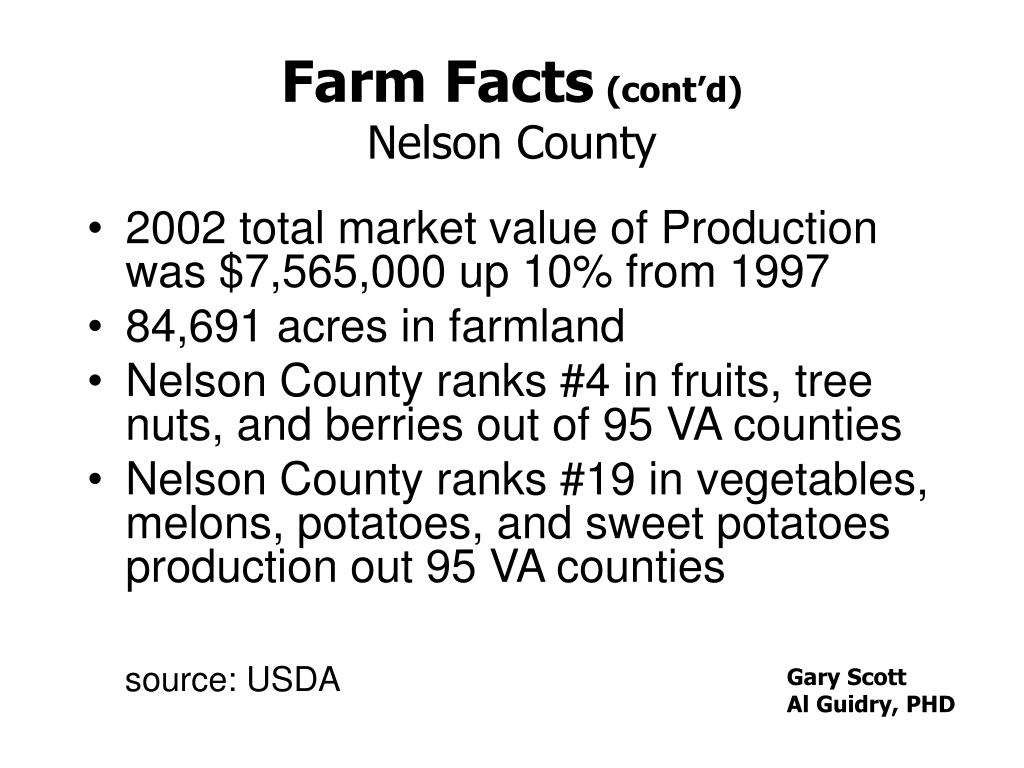 Farm Facts