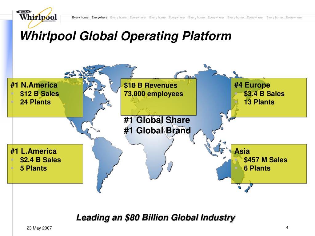 Whirlpool Global Operating Platform