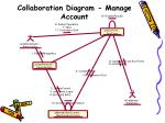 collaboration diagram manage account