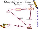 collaboration diagram manage appliance