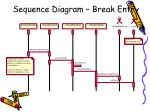 sequence diagram break entry