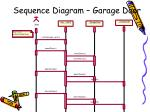 sequence diagram garage door