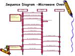 sequence diagram microwave oven