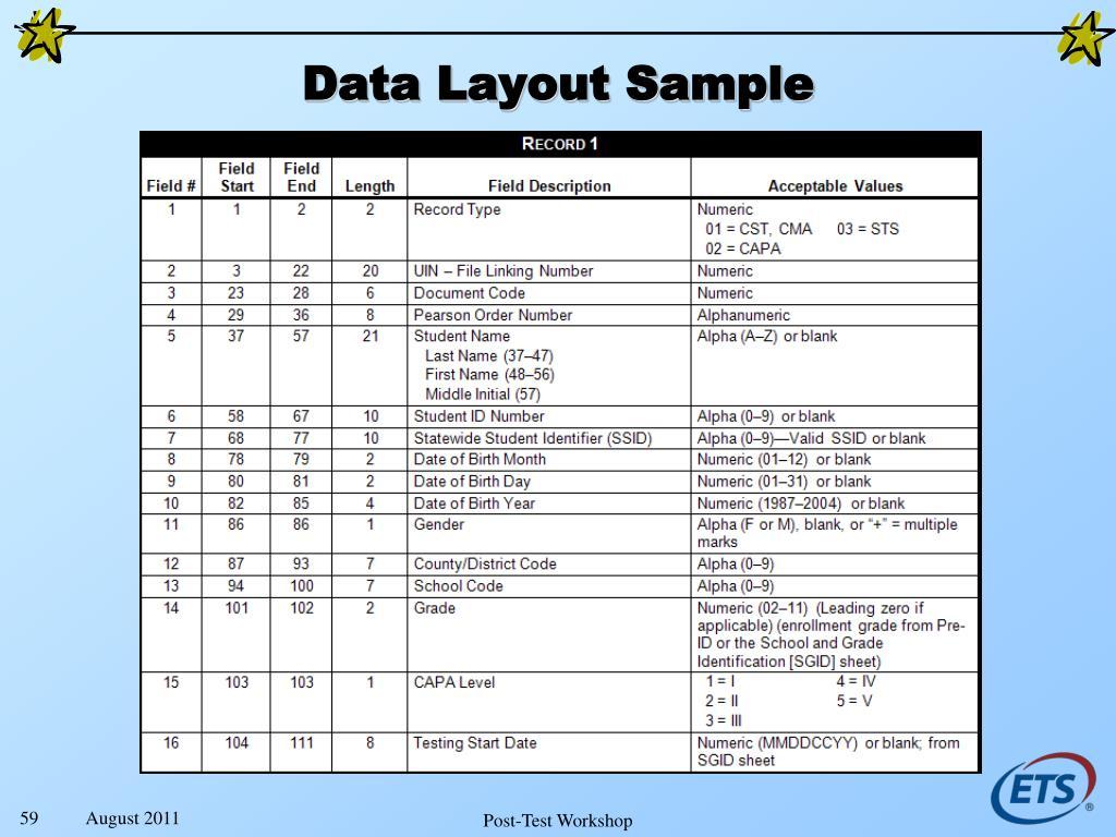 Data Layout Sample
