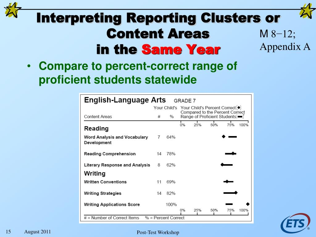 Interpreting Reporting Clusters or Content Areas