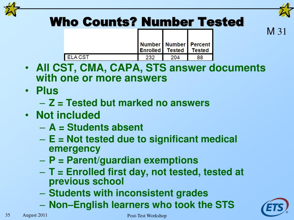 Who Counts? Number Tested