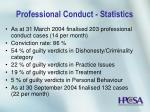 professional conduct statistics21