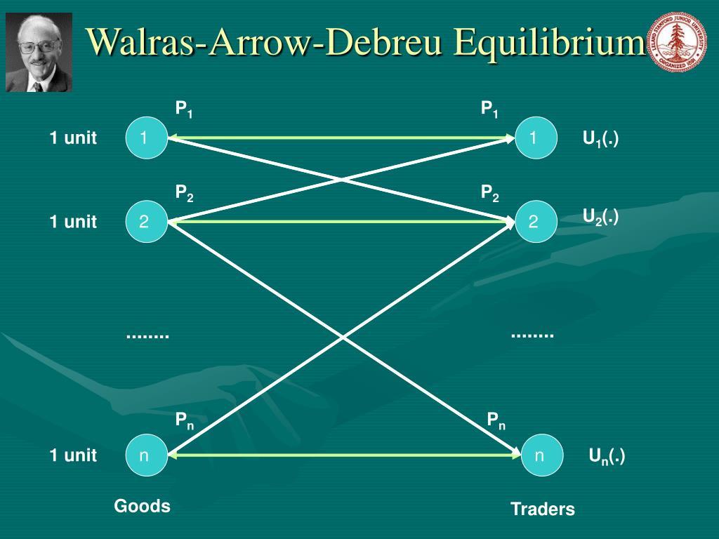 Walras-Arrow-Debreu Equilibrium