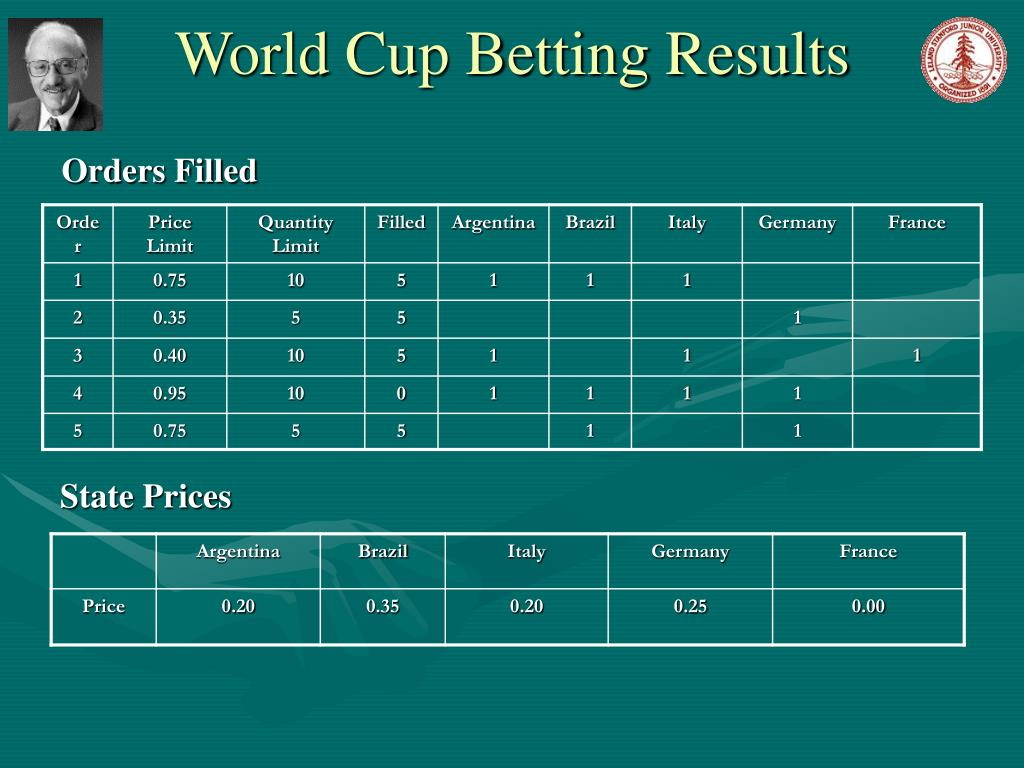 World Cup Betting Results