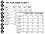 the framework potential15
