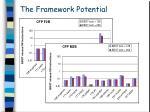 the framework potential13