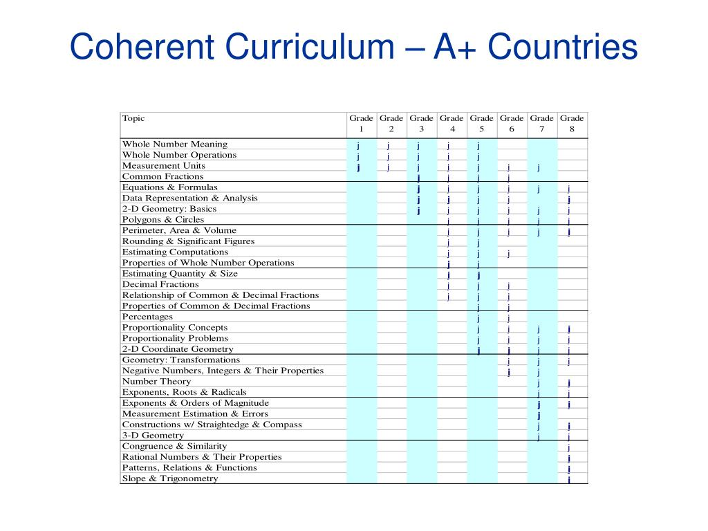 Coherent Curriculum – A+ Countries