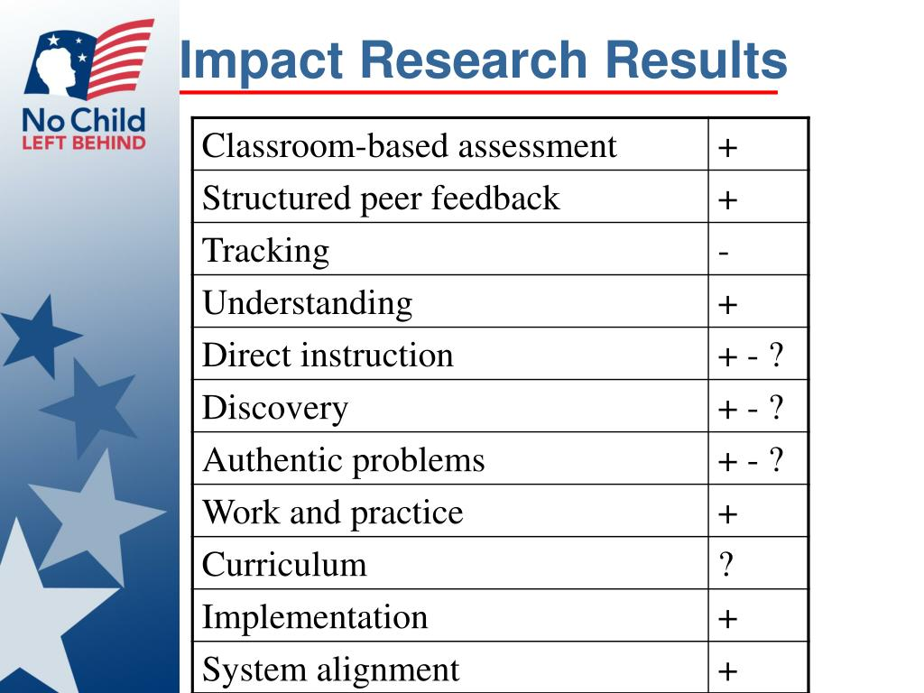 Impact Research Results
