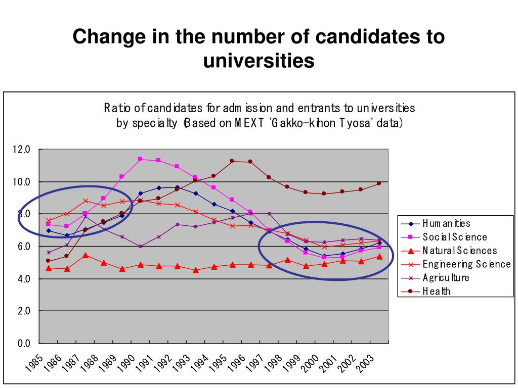 Change in the number of candidates to universities