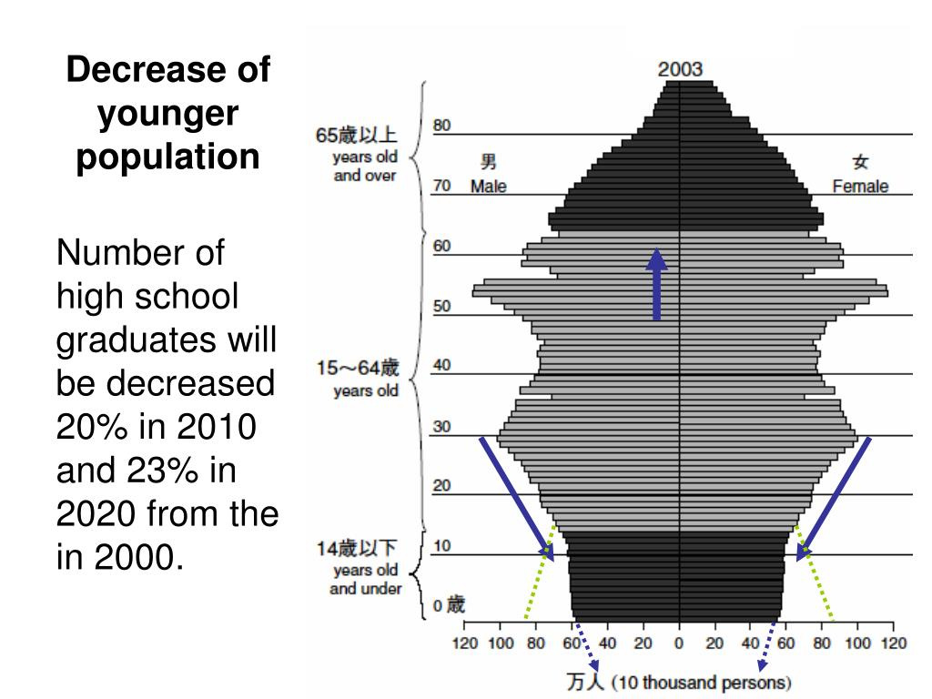 Decrease of younger population