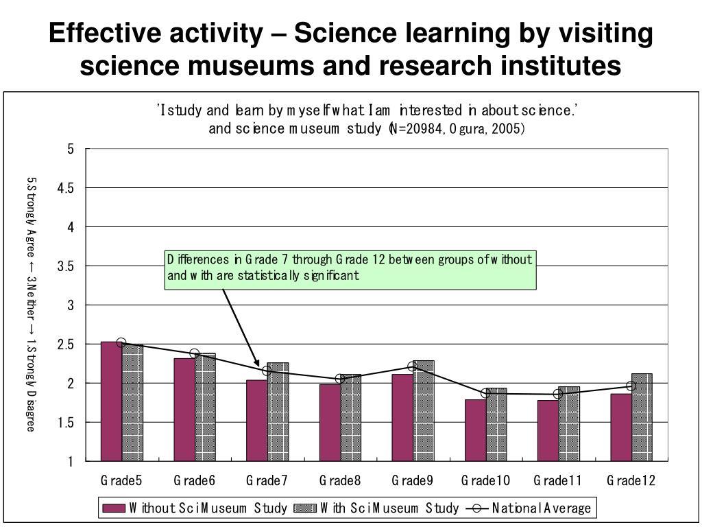 Effective activity
