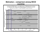 motivation comparison among oecd countries