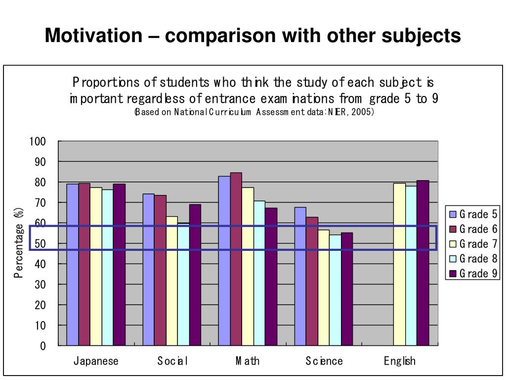 Motivation – comparison with other subjects