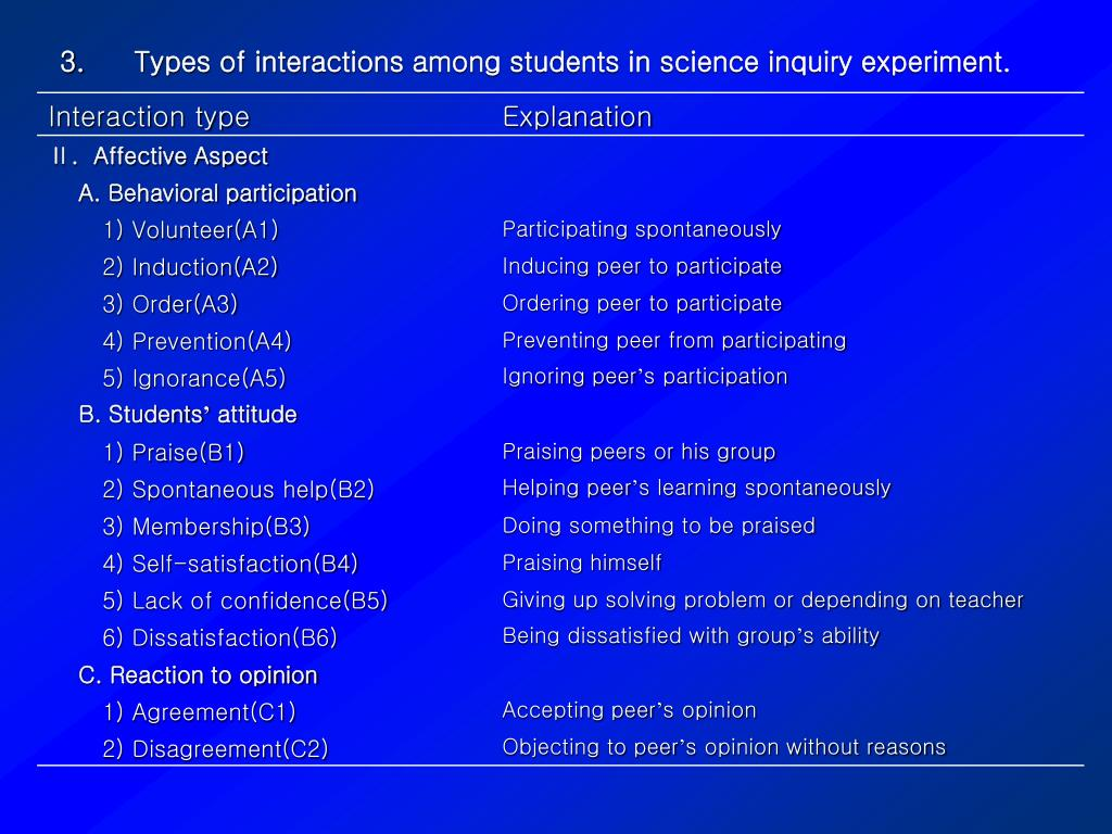 Types of interactions among students in science inquiry experiment.